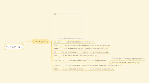 Mind Map: ニッケルめっき