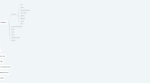 Mind Map: employee database