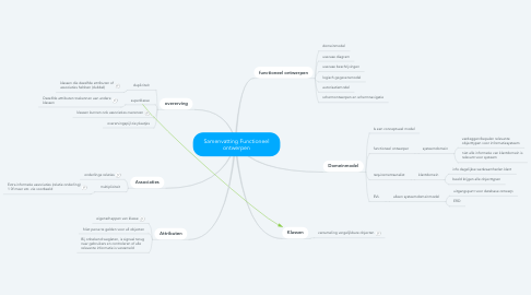 Mind Map: FO 1