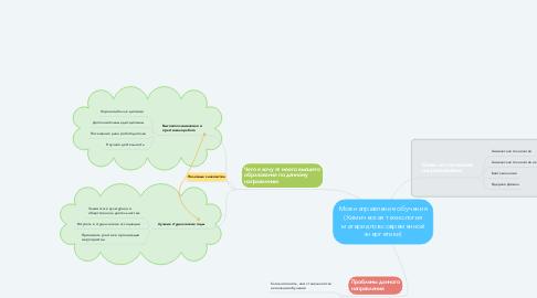 Mind Map: Мое направление обучения (Химическая технология материалов современной энергетики)