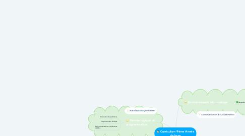 Mind Map: Curriculum 9ème Année de base