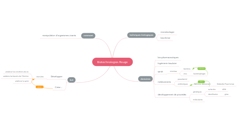 Mind Map: Biotechnologies Rouge