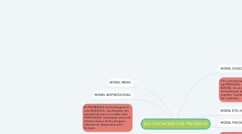 Mind Map: ELS CINC MODELS DE PREVENCIÓ