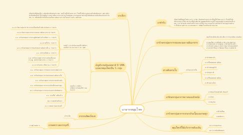 Mind Map: ยาจากสมุนไพร