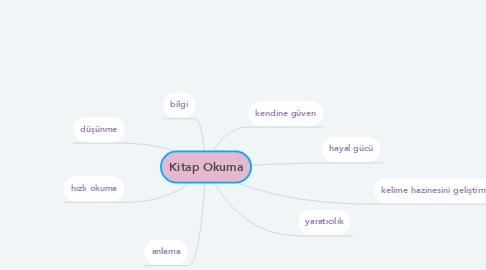 Mind Map: Kitap Okuma