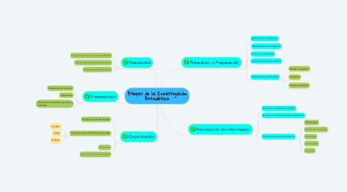 Mind Map: Etapas de la Investigación Estadística