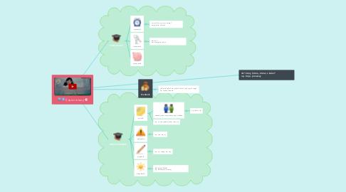 Mind Map: Części mowy