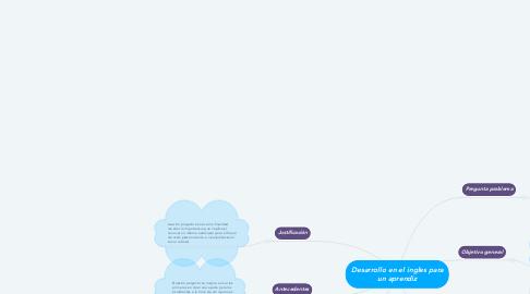 Mind Map: Desarrollo en el ingles para un aprendiz