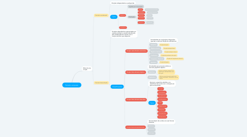 Mind Map: Período composto