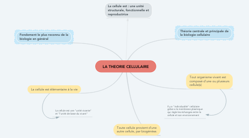 Mind Map: LA THEORIE CELLULAIRE