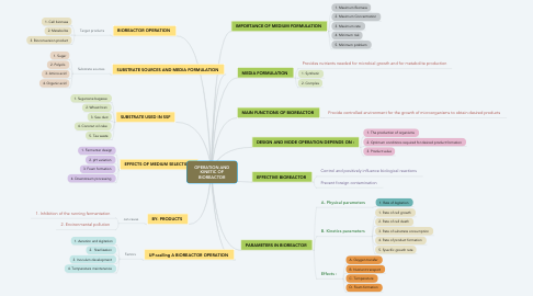 Mind Map: OPERATION AND KINETIC OF BIOREACTOR