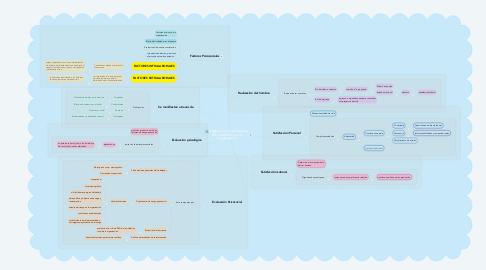 Mind Map: Adaptación y satisfacción del individuo con la organización