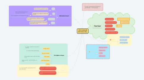 Mind Map: PERDAGANGAN INTERNASIONAL