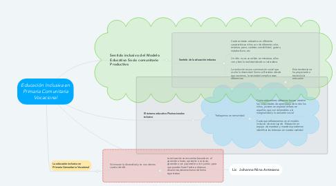 Mind Map: Educación Inclusiva en Primaria Comunitaria Vocacional