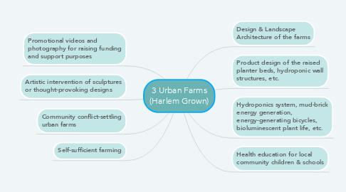 Mind Map: 3 Urban Farms (Harlem Grown)