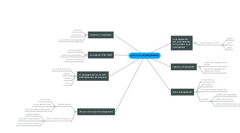 Mind Map: QUE ES EL MANAGEMENT