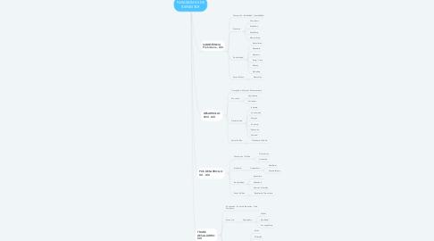 Mind Map: PARADIGMAS DE BIENESTAR