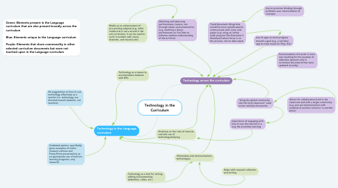 Mind Map: Technology in the Curriculum