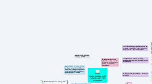 Mind Map: ROLES GERENCIALES PLANTEADOS POR MINTZBERG