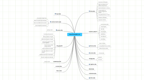 Mind Map: freeonlineenglish.com