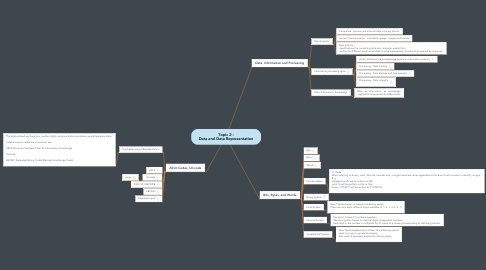 Mind Map: Topic 2 : Data and Data Representation