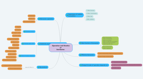 Mind Map: Operation and Kinetics of  bioreactor.