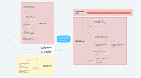 Mind Map: Leyes Relativas a la protección del trabajador