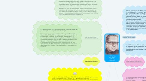 Mind Map: JOSE RAFAEL ANTONIO FARIA BERMUDEZ.