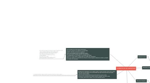 Mind Map: ELEMENTOS DEL BIENESTAR