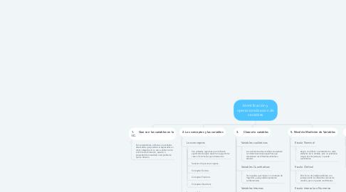 Mind Map: Identificación y operacionalizacion de variables