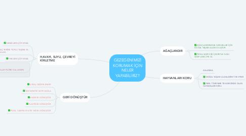Mind Map: GEZEGENİMİZİ KORUMAK İÇİN NELER YAPABİLİRİZ?