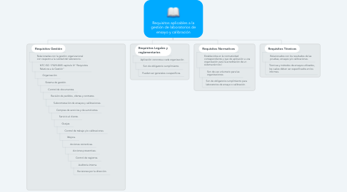 Mind Map: Requisitos aplicables a la gestión de laboratorios de ensayo y calibración
