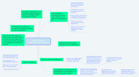 Mind Map: organización y comunicación interna.
