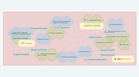 Mind Map: Estrategias didácticas para el diseño de cursos en línea