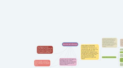 Mind Map: Aportes de la Biología