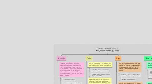 Mind Map: Diferencias entre simposio, foro, mesa redonda, y panel.