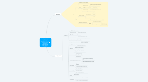 Mind Map: Does she personally see education as an opportunity? (Opportunity= yes she wants to continue education; No Opportunity= she doesn't want to continue)