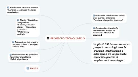 Mind Map: PROYECTO TECNOLOGICO