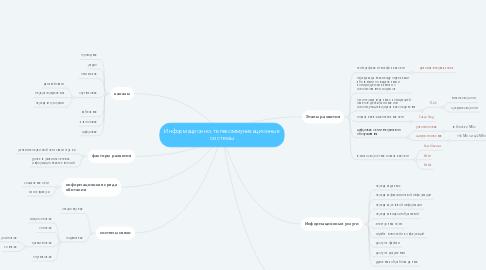 Mind Map: Информационно-телекоммуникационные системы