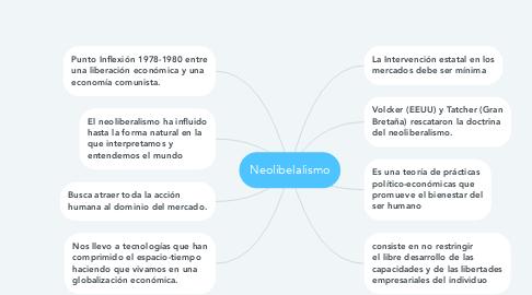 Mind Map: Neolibelalismo