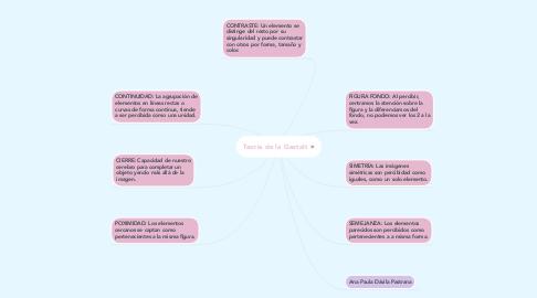 Mind Map: Teoría de la Gestalt