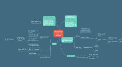 Mind Map: FAMILIAS Y SISTEMAS JURÍDICOS