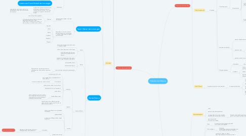 Mind Map: História da Música