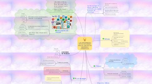 Mind Map: LAS HERRAMIENTAS DE TICS UTILIZADAS PARA EL PROCESO DE ENSEÑANZA APRENDIZAJE