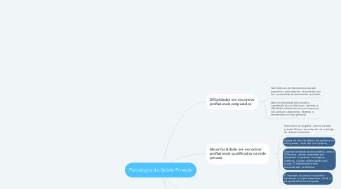 Mind Map: Psicologia da Saúde Privada