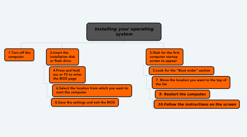 Mind Map: Installing your operating system