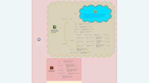 Mind Map: Construcción de cursos en Linea
