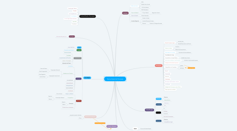 Mind Map: Teoria Geral do Processo