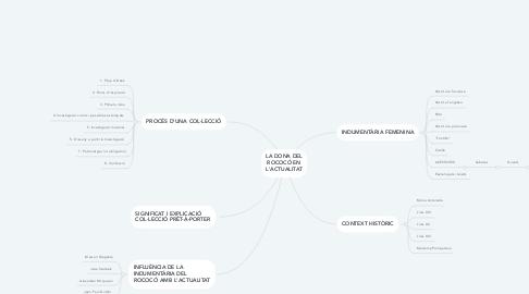 Mind Map: LA DONA DEL ROCOCÓ EN L'ACTUALITAT
