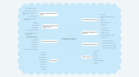 Mind Map: Estadística Descriptiva 📉